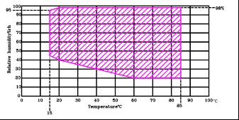 控温湿度数据图